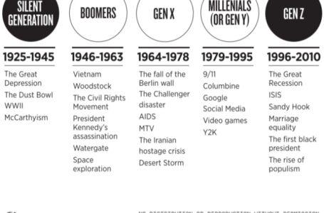 Millenials vs Gen Z